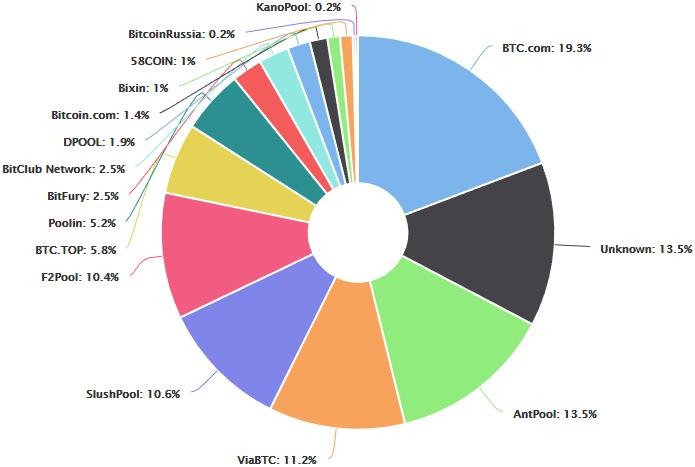 Distribución Fondos de minería Bitcoin (Pools)