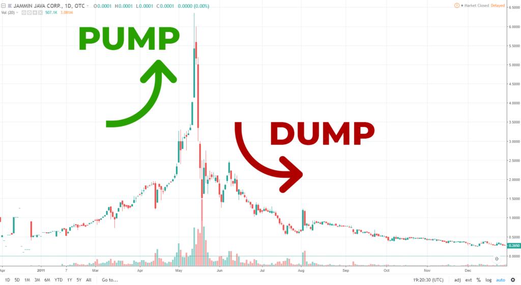 Gráfico de pump & dump