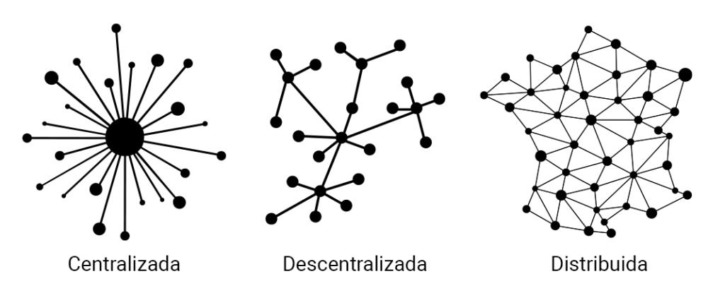 Blockchain - Topologías de red